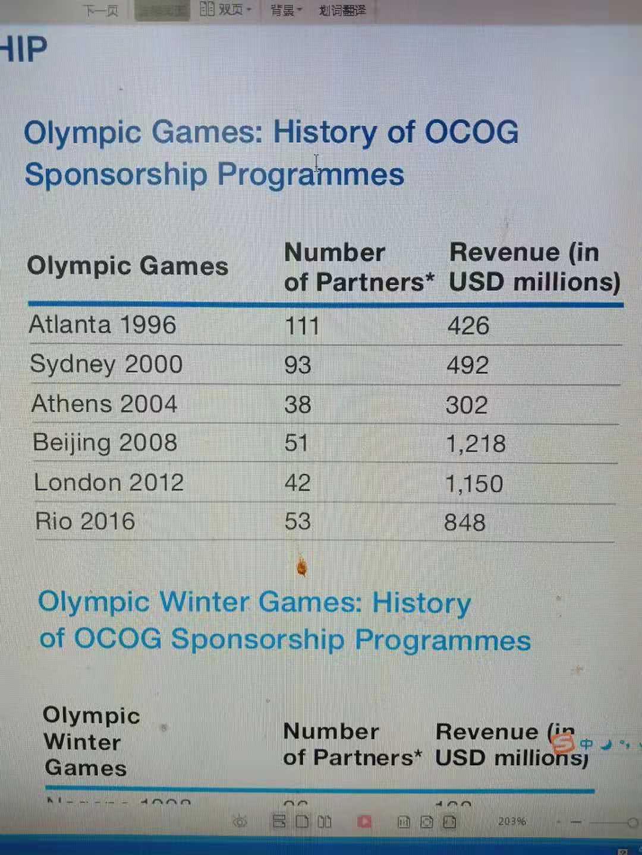 2020年东京奥运会的本土赞助额度创下了新的纪录。来源:Olympic Marketing Fact File 2019 Edition