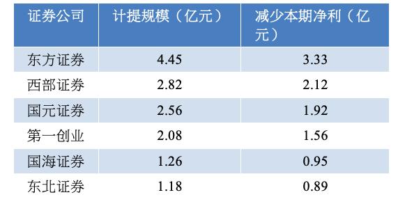部分资产减值计提规模在亿元以上券商(资料来源:巨潮资讯)
