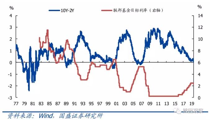 10Y-2Y美债利差与联邦基金目标利率走势高度负相关 来源:国盛证券