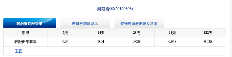 证金公司转融资期限费率调整后情况(资料来源:证金公司)