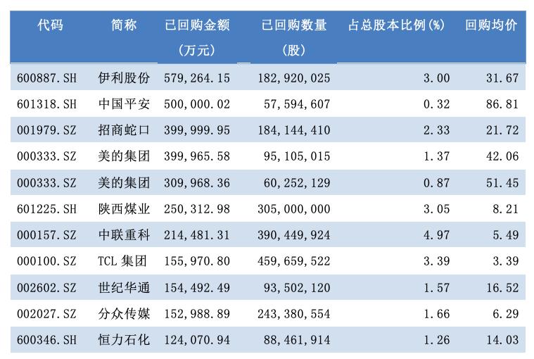年内已回购金额前十位公司(资料来源:WIND)