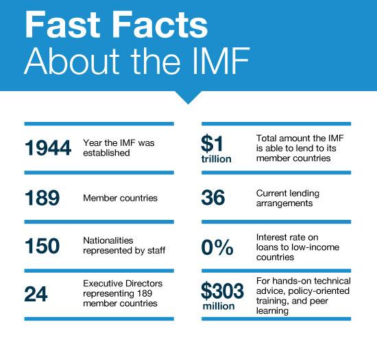 IMF说明  来源:IMF网站