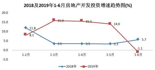 西安2018及2019年上半年房地产开发投资增速趋势