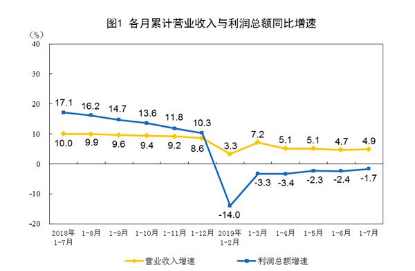 8月制造业PMI回落至49.5% 大型企业保持扩张