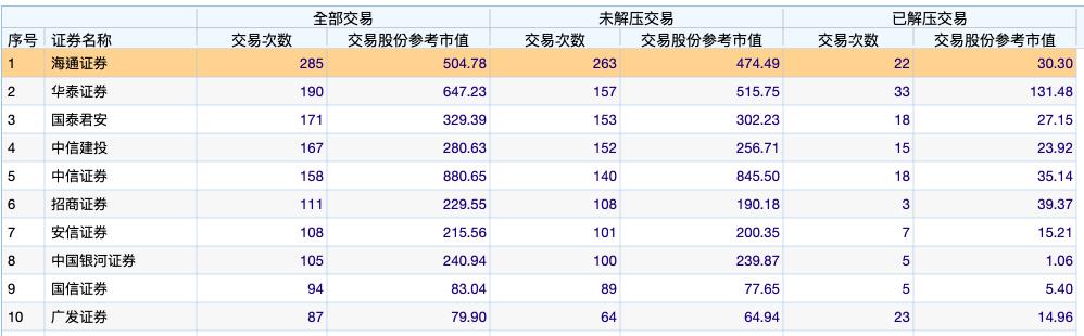 部分券商年内股权质押业务交易次数等相关指标(资料来源:WIND)
