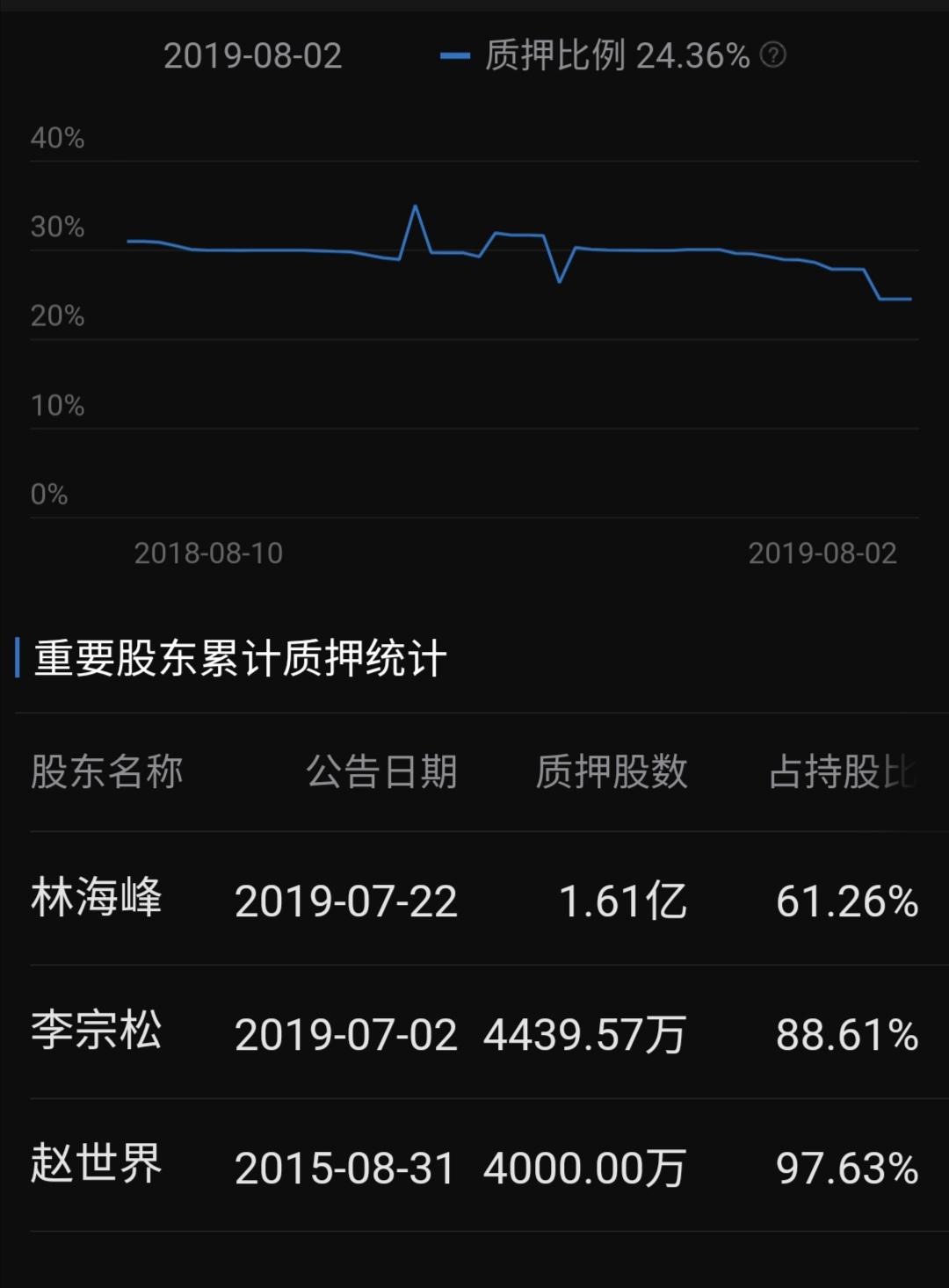 东方日升股权质押情况(数据来源:东方财富choice)