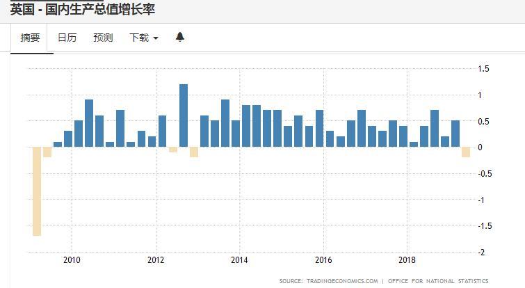 英国经济自2012年四季度以来首次环比萎缩
