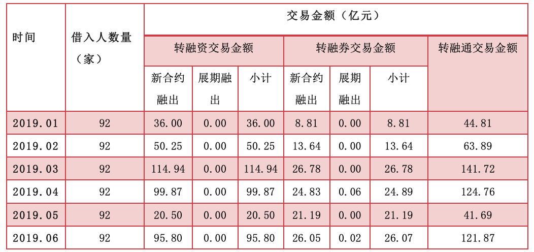 转融通业务今年上半年月度情况(资料来源:证金公司)