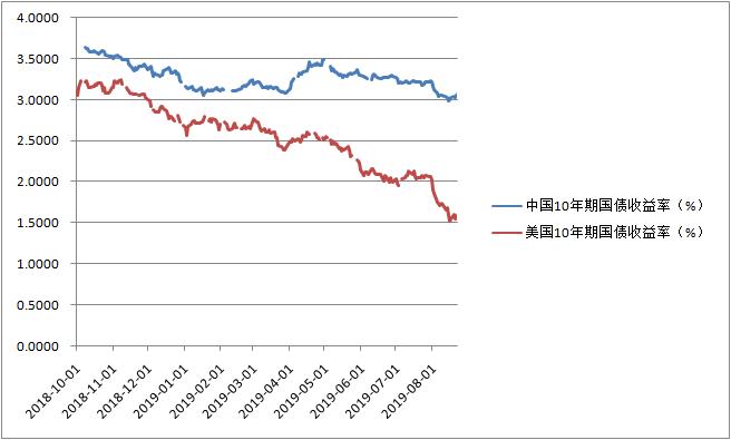 中美10年期国债收益率扩大(数据来源:Wind资讯)