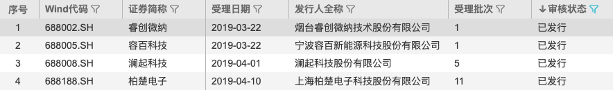 部分中信证券参与承销保荐的科创板项目(资料来源:WIND)