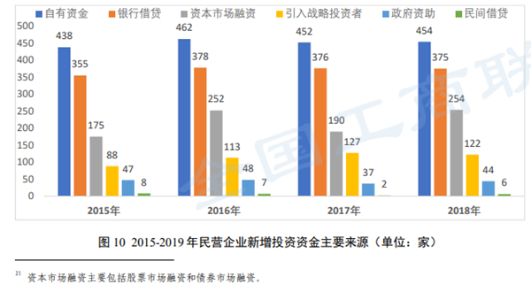 数据来源:《2019中国民营企业500强调研分析报告》