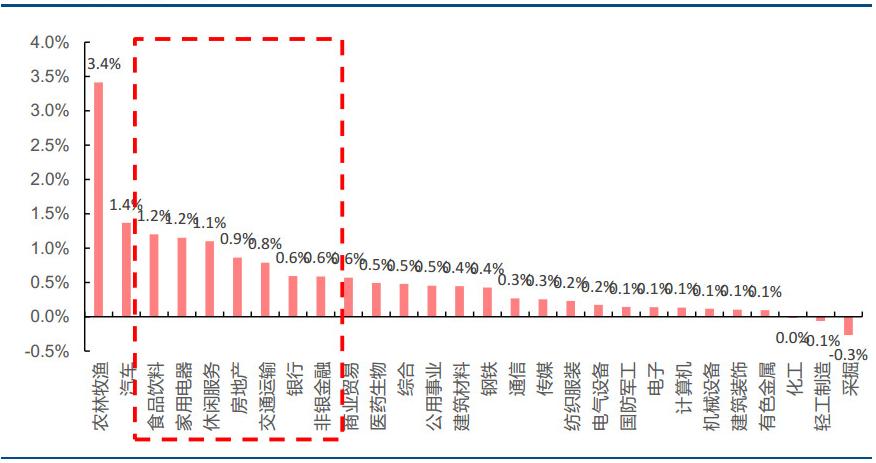 5月28日MSCI调整生效当天各行业涨跌幅(来源:wind、中信建投)