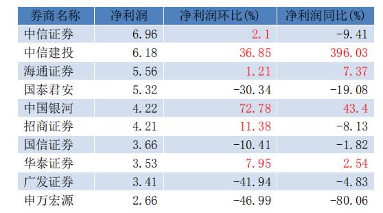 上市券商7月净利润排名前十位(单位:亿元)