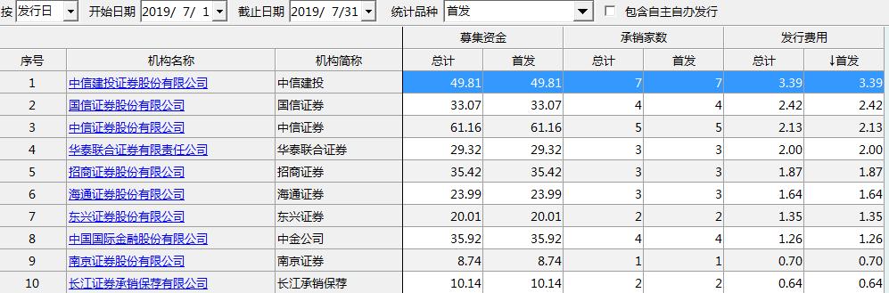 部分券商7月承销保荐情况(资料来源:WIND)