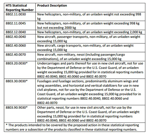 USTR对欧拟征税清单表  来源:USTR网站