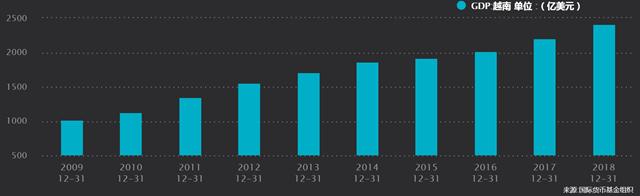 近十年来,越南经济获得快速发展。来源:WIND