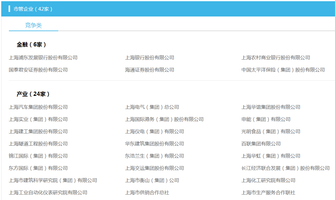 上海国资国企综改方案力促竞争类企业整体上市,A股相关受益股浮出水面(附名单)