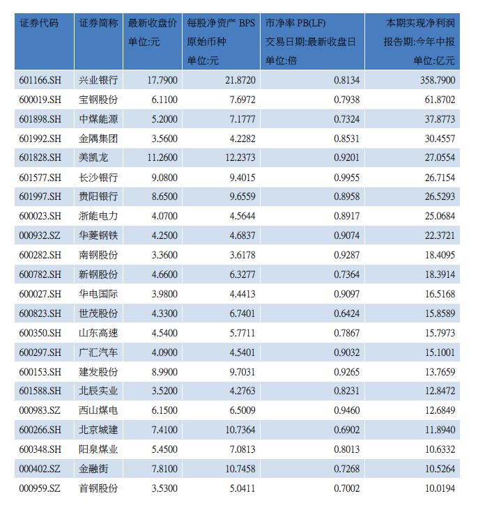 2019年中报净利润逾十亿的破净股(资料来源:WIND)