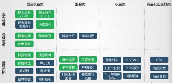 理财子产品规划。绿色为已发产品,蓝色为即将推出产品。来源:交银理财子