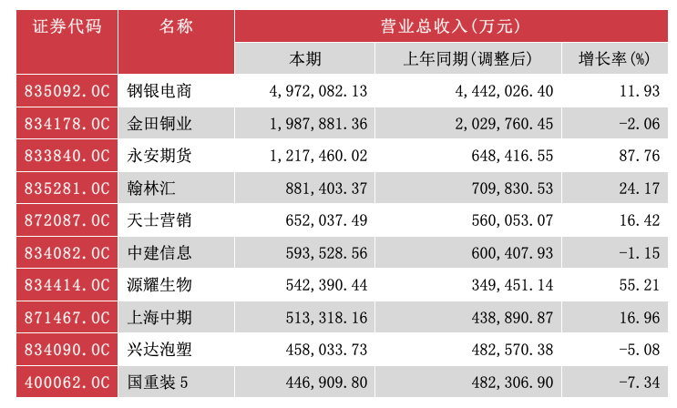 今年上半年新三板企业营收前十位(资料来源:WIND)
