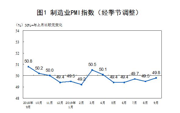 """""""9月制造业PMI回升至49.8%,大型企业景气度回升大"""