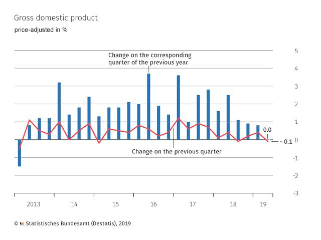 德国GDP走势