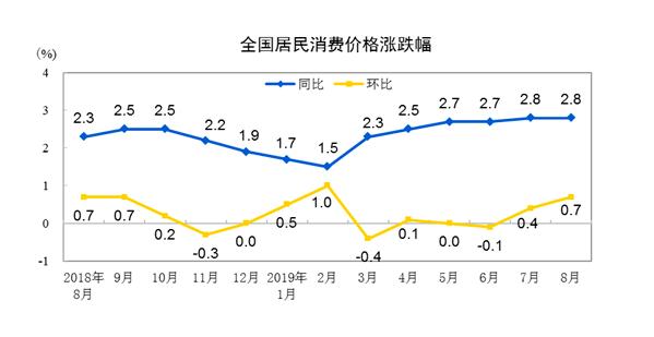 """""""8月CPI数据来了!同比上涨2.8%,猪价涨幅有望放缓"""