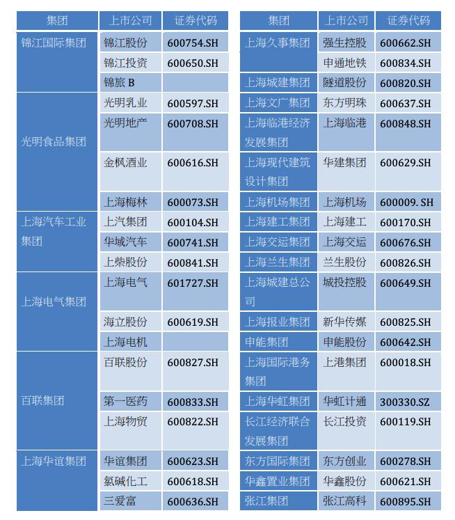 上海国企改革相关概念股(长江证券研究所,东方财富,WIND)