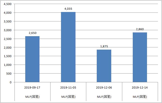 9月17日后年内MLF到期情况(单位:亿元,来源:Wind资讯)