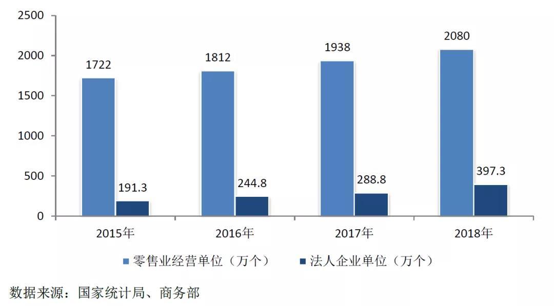 """""""商务部:2018年商品零售额同比增8.9%,行业上市公司效益改善"""