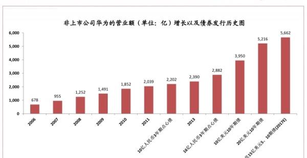 华为借助境外债券融资支持了近几年的快速发展。