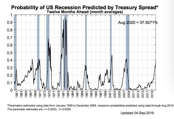 欧央行重启QE后是美联储降息,宽松潮加剧如何影响中国市场