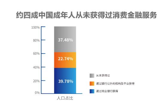 报告:中国40%成年人未获得过消费金融服务