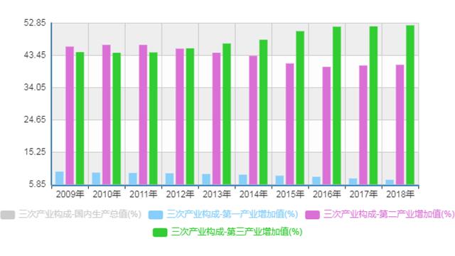 中国经济三次产业构成(2009年-2018年)。来源:国家统计局