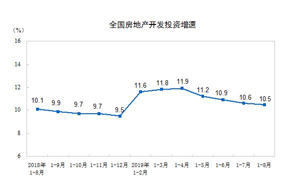 统计局:1-8月份全国房地产开发投资同比增长10.5%