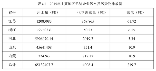 2015年主要地区毛纺企业污水及污染物排放量 资料来源:《纺织工业水污染物排放标准》编制组