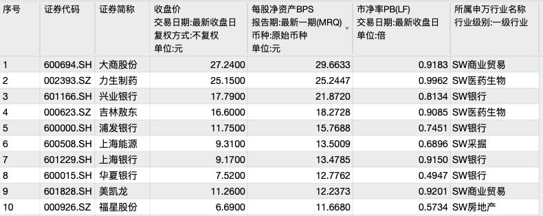 破净股每股净资产前十位(资料来源:WIND)