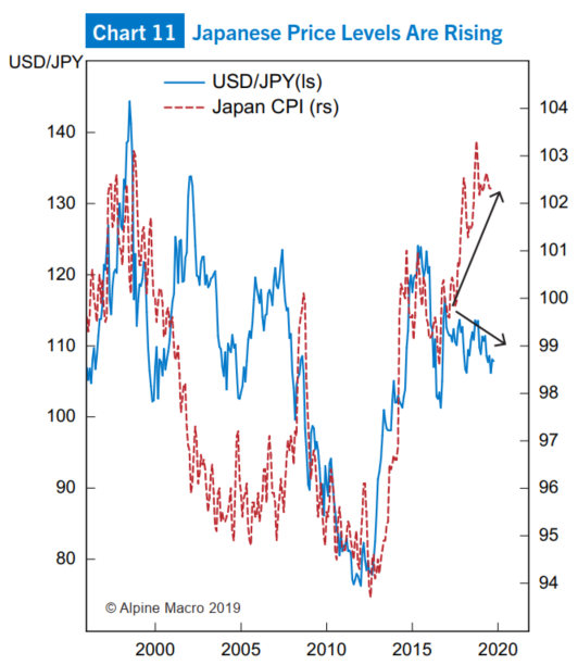(图11:日本CPI指数走高,日元走强)