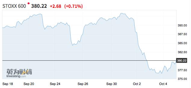 """""""欧洲市场腥风血雨:衰退阴云叠加欧美贸易摩擦升级,英富时100指数创一年来最大单周跌幅"""