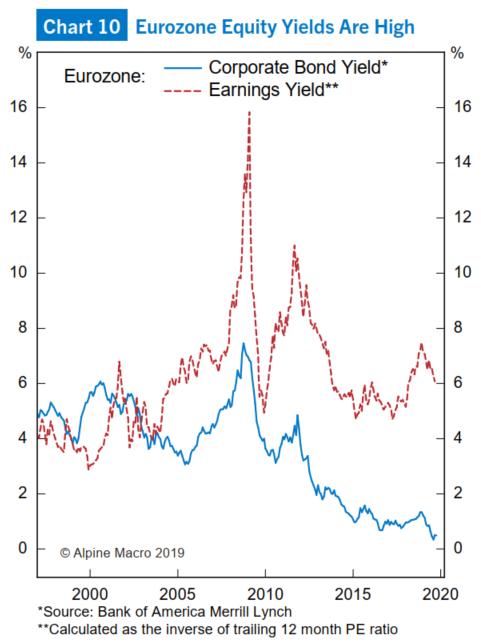 (图10:欧元区股票收益率高于债券收益率)