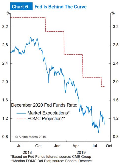 (图6:收益率曲线倒挂,美联储反应落后于形势)