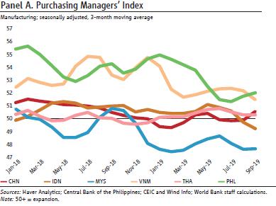 东亚太平洋地区主要经济体PMI都在下降。图片来源:世行报告