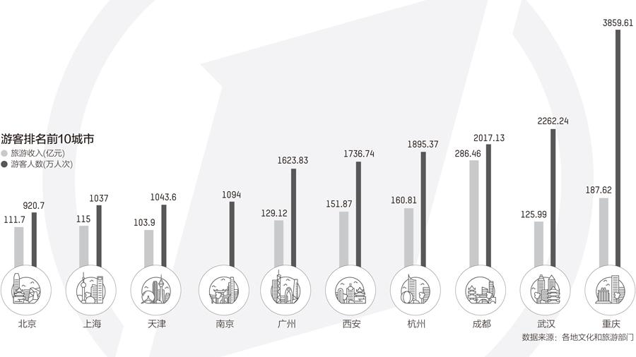 """网红城市、黑马旅游地大比拼 旅游经济消费现""""回流"""""""