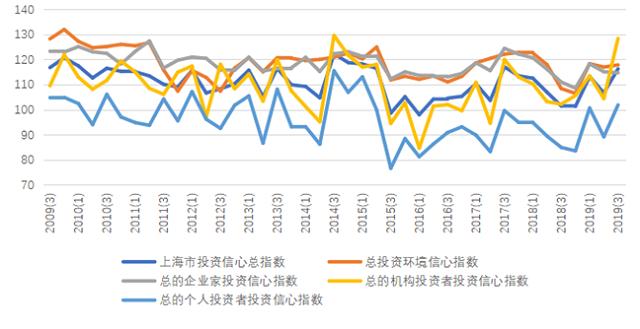 投资收益改善,第三季度上海投资者信心指数大幅回升