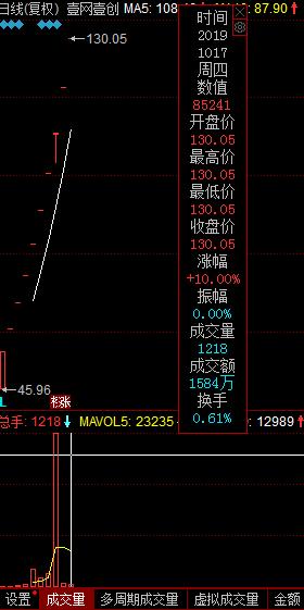 壹网壹创十连板股价飚涨183%,券商给出目标价143元