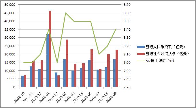 9月信贷社融M2继续回暖(数据来源:中国人民银行)