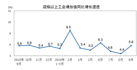 前三季度全国规模以上工业增加值同比增长5.6%