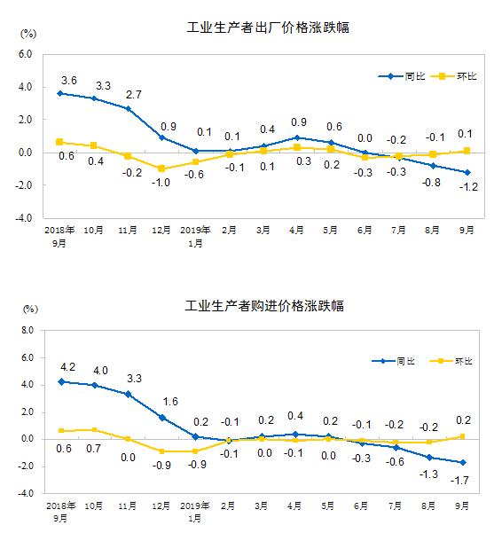 统计局:9月份PPI同比下降1.2%