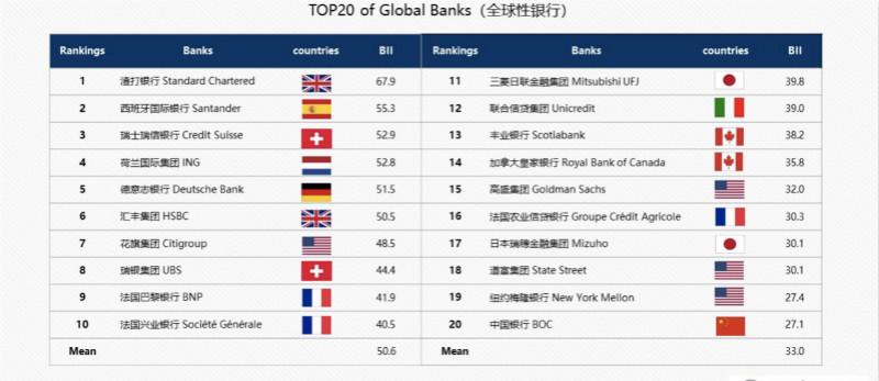 全球银行国际化排名出炉,中国银行入选TOP20