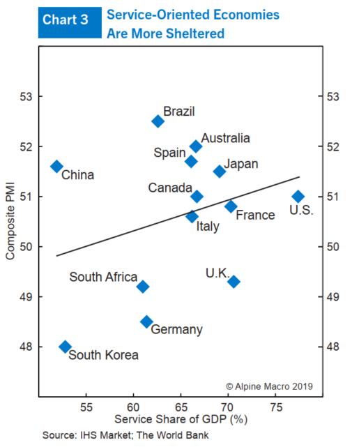 (图3:服务导向型经济体受影响较小)